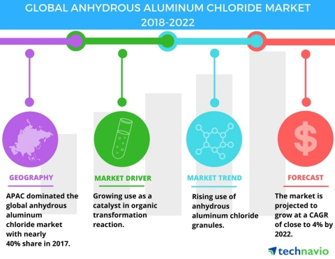 Technavio has published a new market research report on the global anhydrous aluminum chloride market from 2018-2022. (Graphic: Business Wire)