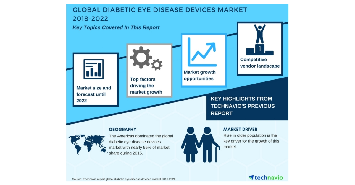 Outstanding Pr Distribution Global Diabetic Eye Disease Devices Market Wiring 101 Archstreekradiomeanderfmnl