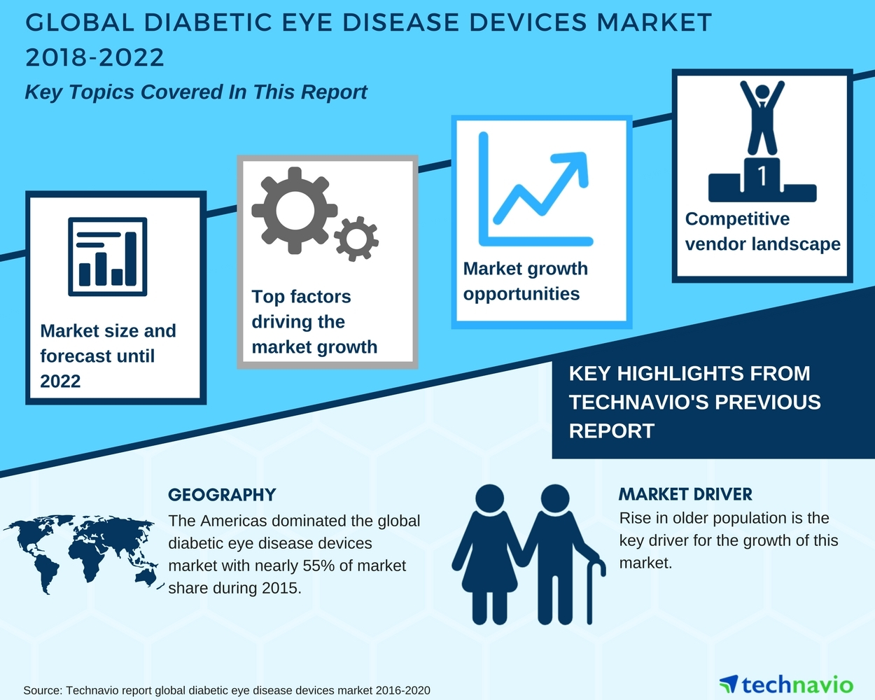 global diabetic eye disease devices market latest developments by rh businesswire com wiring devices market in india Hubbell Wiring Devices