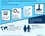 Technavio has published a new market research report on the global diabetic eye disease devices market from 2018-2022. (Graphic: Business Wire)