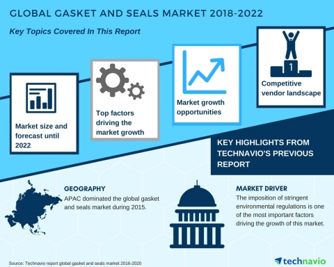 Technavio has published a new market research report on the global gasket and seals market from 2018-2022. (Graphic: Business Wire)