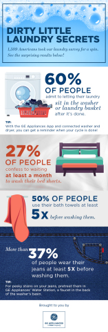 A survey from GE Appliances polled 1,509 Americans about their laundry habits. (Photo: GE Appliances, a Haier company)