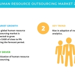 global human resource outsourcing market 2014 2018 Where is the outsourcing market headed finance (36%), hr (32%) finance human resources procurement 2014 2016 deloitte touche outsourcing.