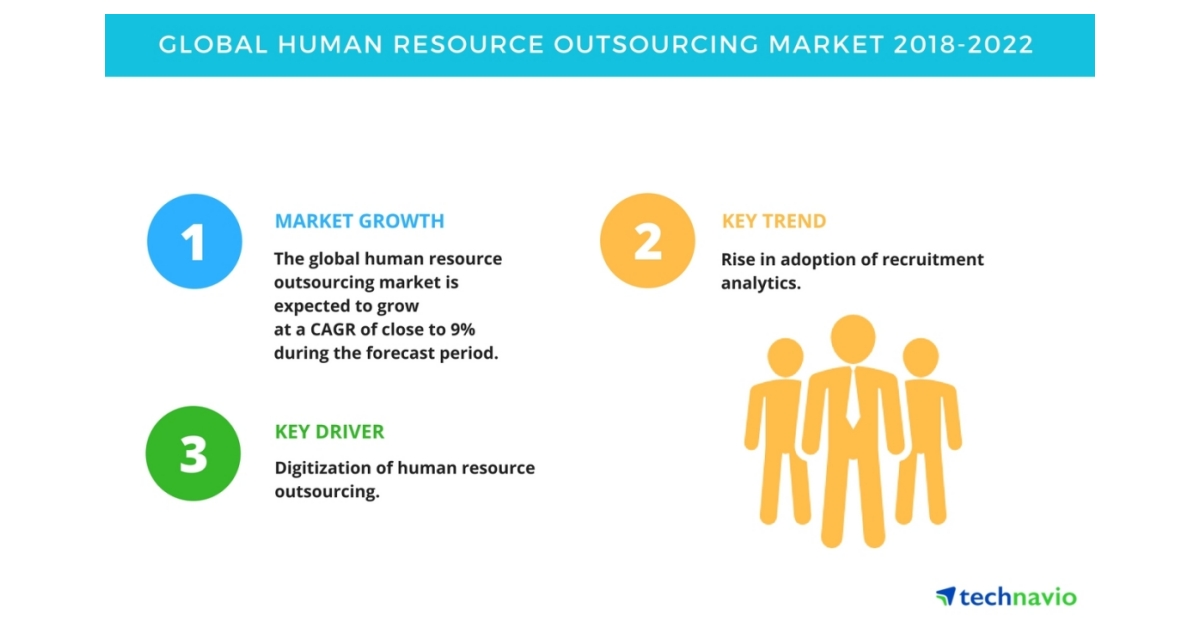 global payroll outsourcing market Technavio market research analysts forecast the global payroll outsourcing services market to grow at a cagr of close to 6% during the forecast period, according to their latest report.