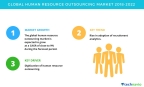 Technavio has published a new market research report on the global human resource outsourcing market from 2018-2022. (Graphic: Business Wire)