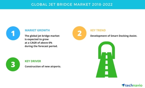 Technavio has published a new market research report on the global jet bridge market from 2018-2022. (Graphic: Business Wire)