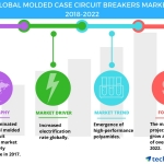 Molded Case Circuit Breakers Market – Emergence of High-performance Polyamides is a Major Trend | Technavio