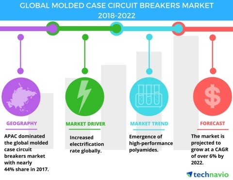 Technavio has published a new market research report on the global molded case circuit breakers market from 2018-2022. (Graphic: Business Wire)