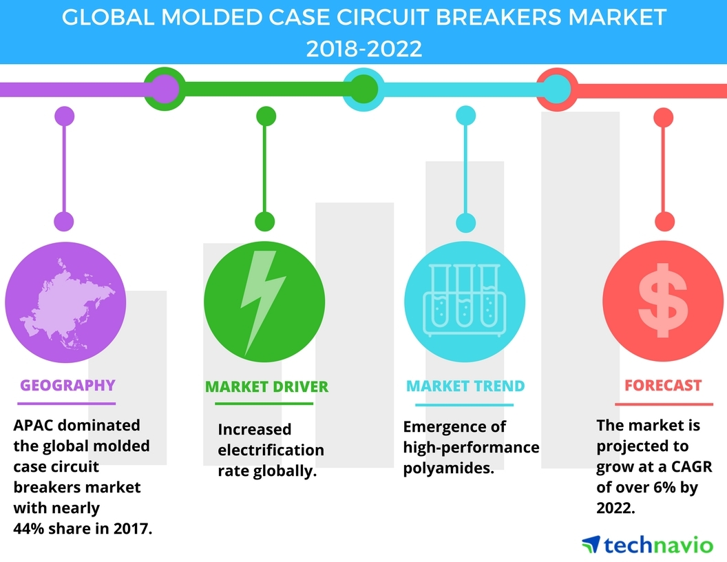 Molded Case Circuit Breakers Market - Emergence of High-performance ...