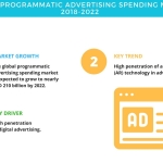 Global Programmatic Advertising Spending Market – Trends, Drivers, and Challenges | Technavio