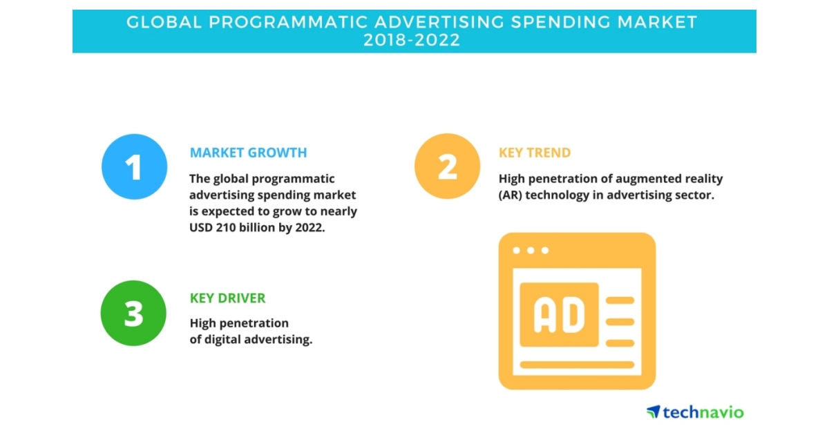 global programmatic video market 2014 2018 More than two-thirds of us digital display ad spending is programmatic mobile video programmatic spending digital video advertising—best practices for 2018.
