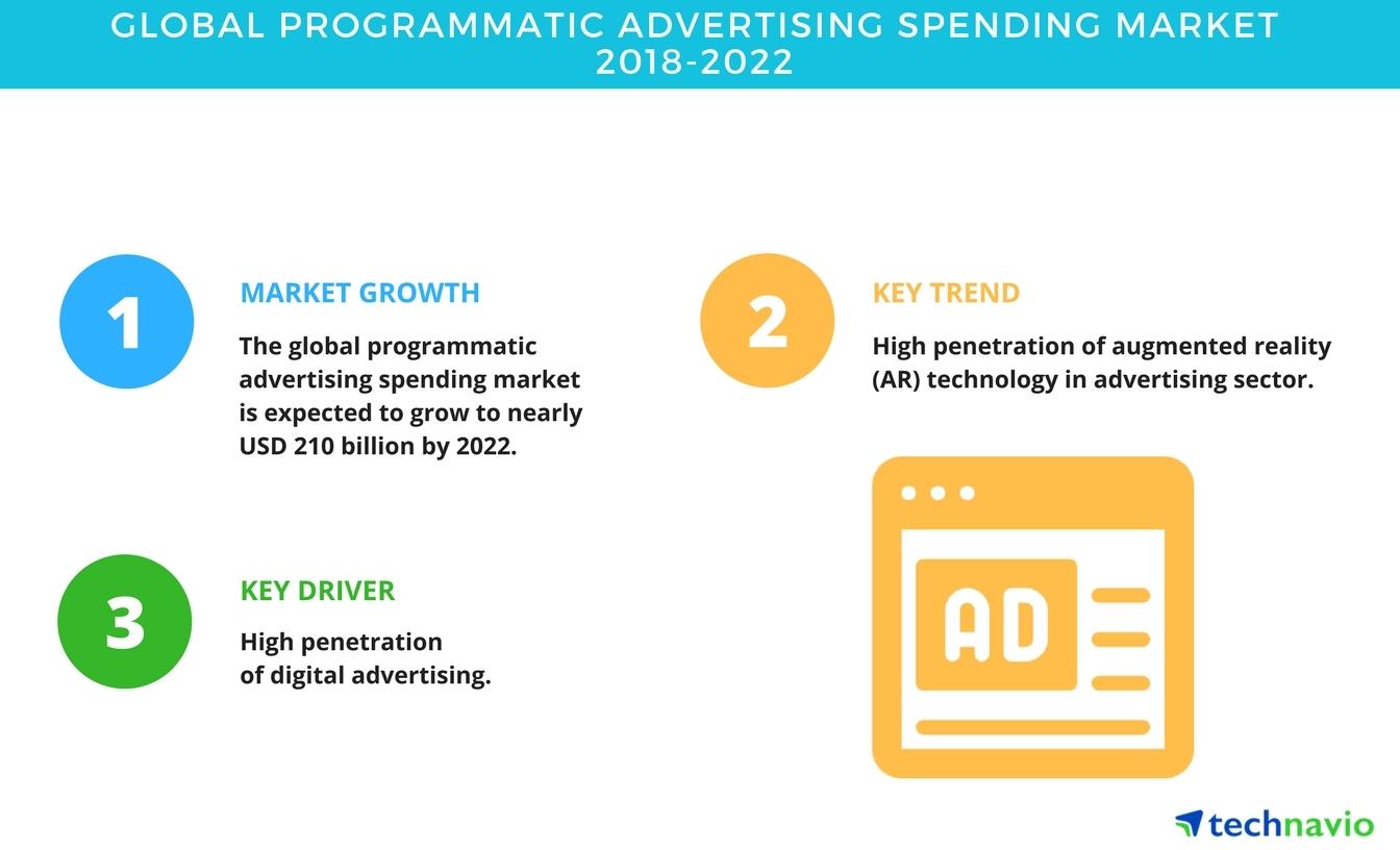 9bf5764c523e Global Programmatic Advertising Spending Market - Trends