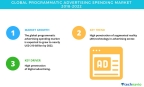Technavio has published a new market research report on the global programmatic advertising spending market from 2018-2022. (Graphic: Business Wire)