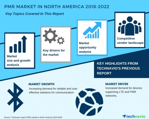 Technavio has published a new market research report on the PMR market in North America from 2018-2022. (Graphic: Business Wire)