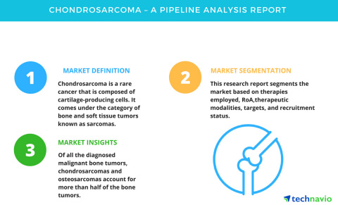 Technavio has published a new market research report on drug development pipeline for chondrosarcoma 2018. (Photo: Business Wire)