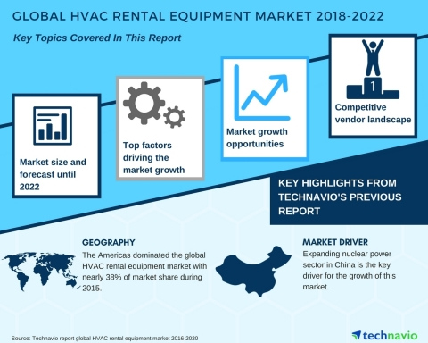Technavio has published a new market research report on the global HVAC rental equipment market from 2018-2022. (Graphic: Business Wire)