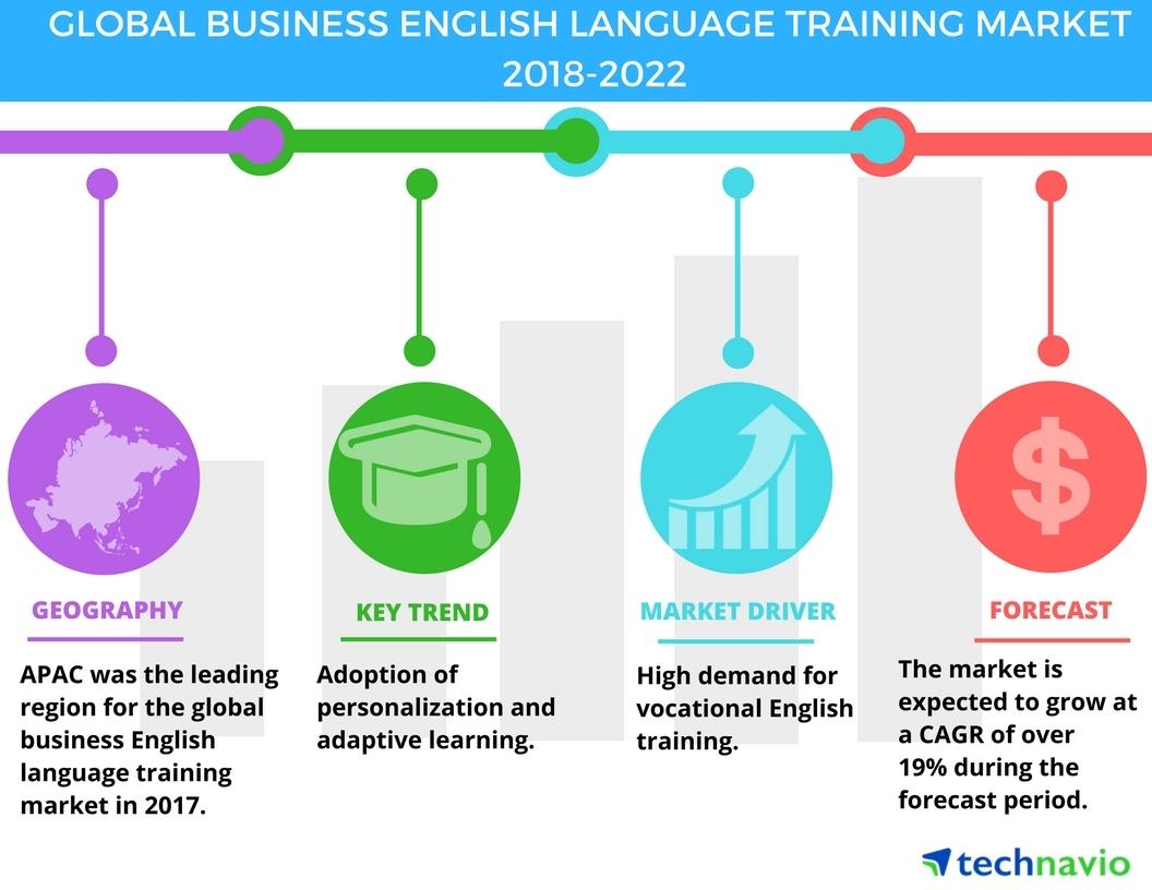 Business english language training market adoption of adaptive business english language training market adoption of adaptive learning drives growth technavio business wire ccuart Choice Image