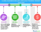 Technavio has published a new market research report on the global business English language training market from 2018-2022. (Graphic: Business Wire)