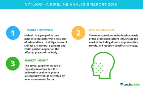 Technavio has published a new market research report on the drug development pipeline for vitiligo. (Graphic: Business Wire)