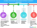 Technavio has published a new market research report on the global packaged molasses extract market from 2018-2022. (Graphic: Business Wire)