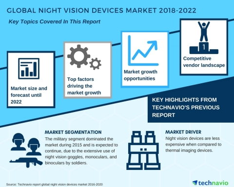 Technavio has published a new market research report on the global night vision devices market from ...