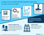 Technavio has published a new market research report on the global night vision devices market from 2018-2022. (Graphic: Business Wire)