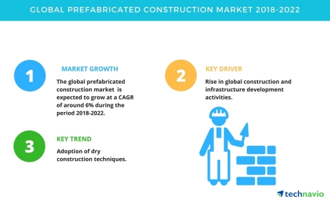 Technavio has published a new market research report on the global prefabricated construction market from 2018-2022. (Graphic: Business Wire)