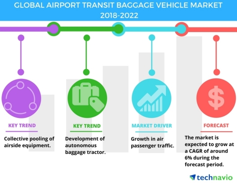 Technavio has published a new market research report on the global airport transit baggage vehicle m ...