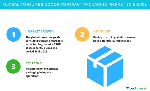 Technavio has published a new market research report on the global consumer goods contract packaging market from 2018-2022. (Graphic: Business Wire)