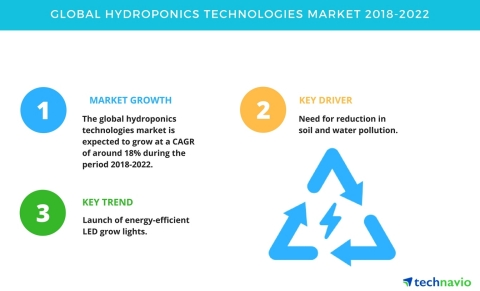 Technavio has published a new market research report on the global hydroponics technologies market from 2018-2022. (Graphic: Business Wire)