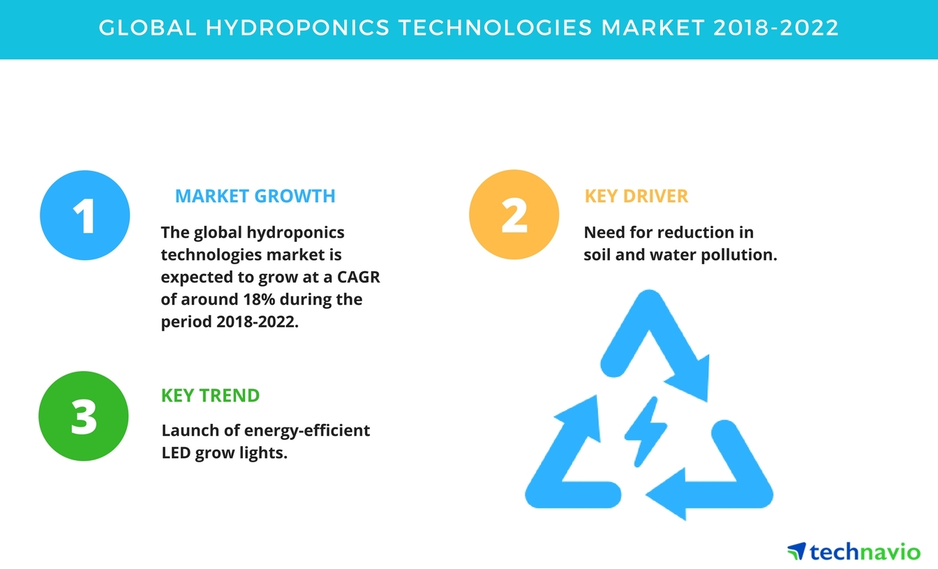 Global Hydroponics Technologies Market - Need for Reduction in Soil and  Water Pollution Drives Growth | Technavio | Business Wire