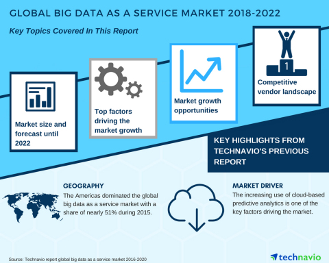 Technavio has published a new upgraded market research report on the global big data as a service market from 2018-2022. (Graphic: Business Wire)