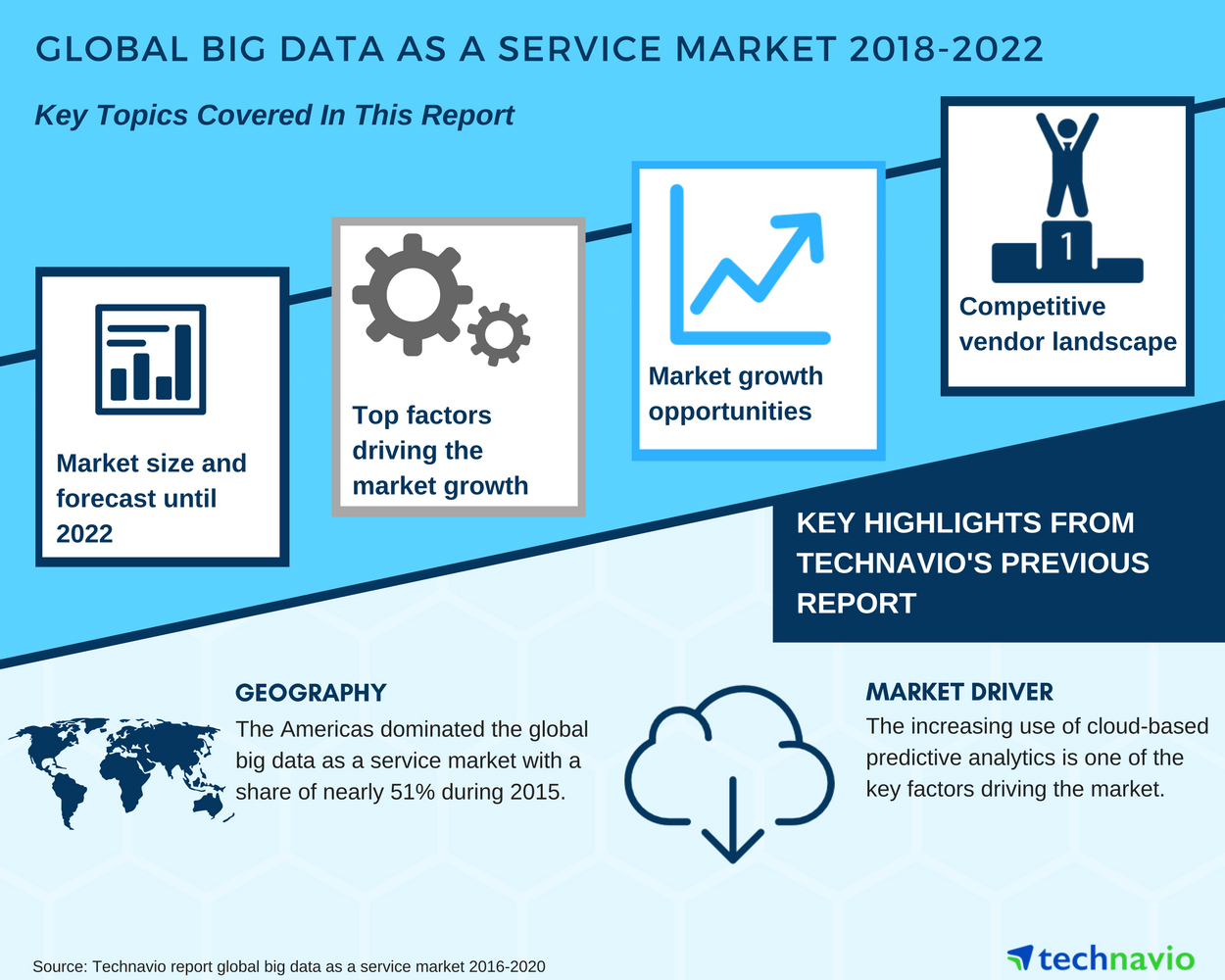 New Research Report on the Global Big Data as a Service Market ...