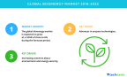 Technavio has published a new market research report on the global bioenergy market from 2018-2022. (Graphic: Business Wire)