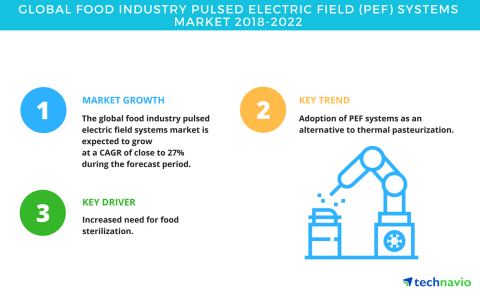 Technavio has published a new market research report on the global food industry pulsed electric fie ...