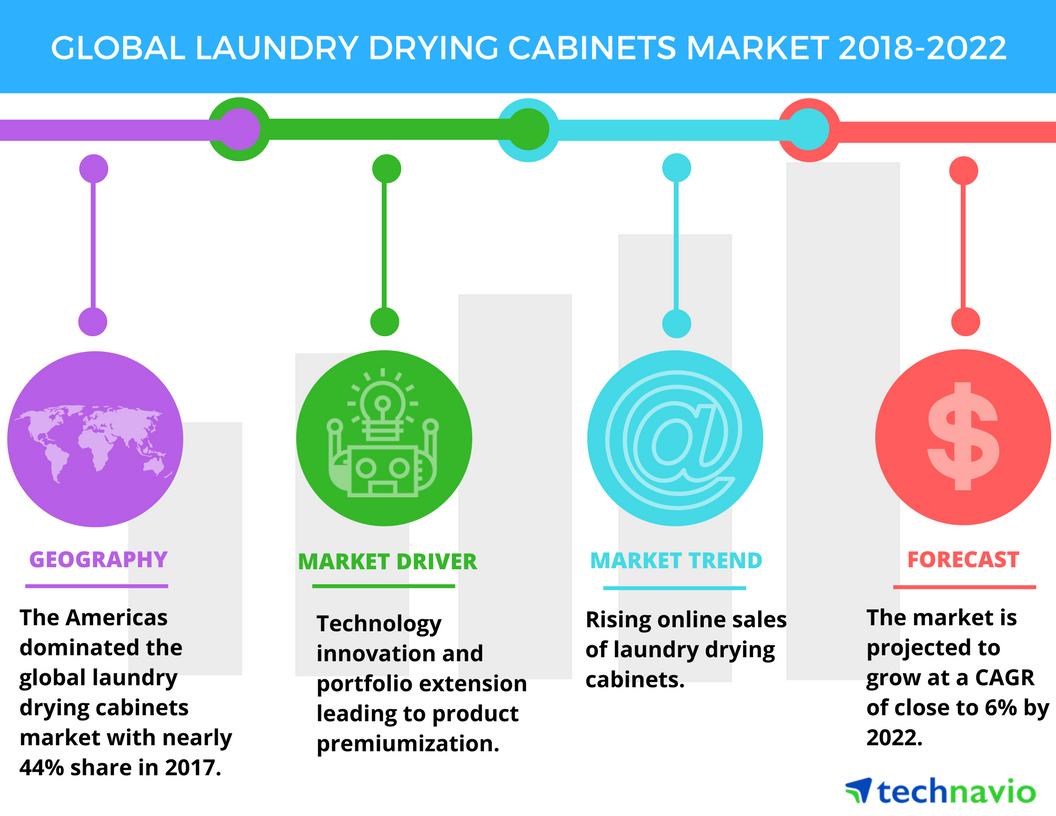 Top Emerging Trends In The Global Laundry Drying Cabinets Market Dryer Wiring Diagram Technavio Business Wire