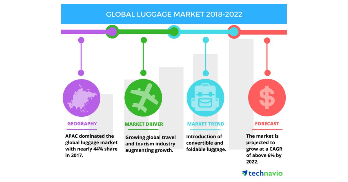 Top Factors Driving The Global Luggage Market Technavio