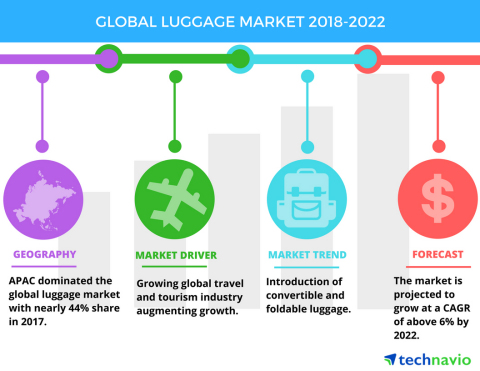Technavio has published a new market research report on the global luggage market from 2018-2022. (Photo: Business Wire)