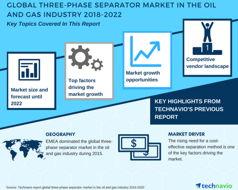 Technavio has published a new market research report on the global three-phase separator market in the oil and gas industry from 2018-2022. (Graphic: Business Wire)