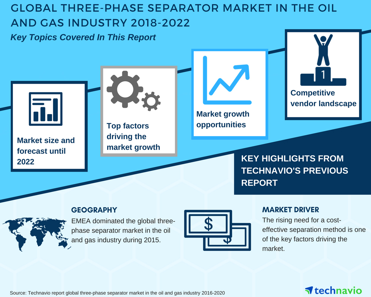 Global Three-phase Separator Market in the Oil and Gas Industry ...