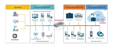 GatewayShield secures network-attached devices and protects industrial networks without installing an agent or upgrading firmware, limiting exposure to known and unknown threats. (Graphic: Business Wire)