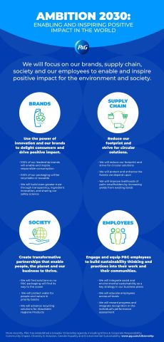 P&G's 2030 Environmental Goals Overview (Graphic: Business Wire)