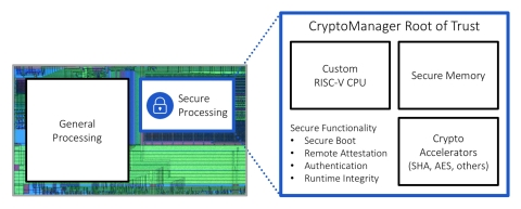 Rambus CryptoManager Root of Trust (Graphic: Business Wire)