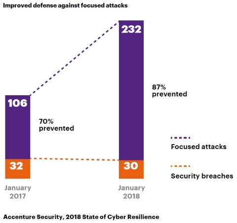 Accenture Security, 2018 State of Cyber Resilience (Graphic: Business Wire)