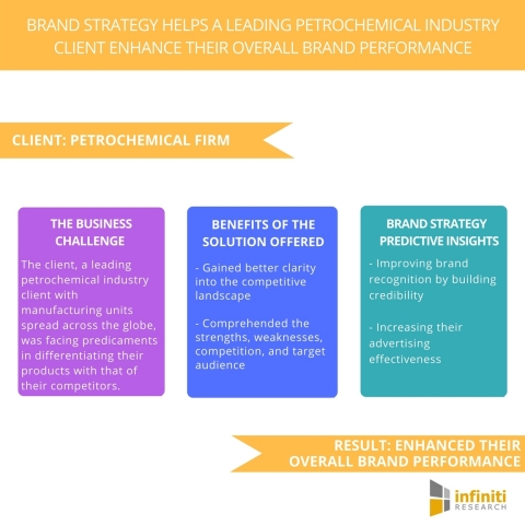 Brand Strategy Helps A Leading Petrochemical Industry Client Enhance Their Overall Brand Performance. (Graphic: Business Wire)