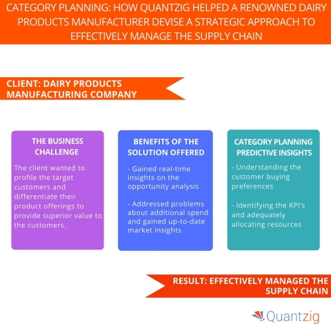 Category Planning How Quantzig Helped A Renowned Dairy Products Manufacturer Devise A Strategic Approach to Effectively Manage the Supply Chain. (Graphic: Business Wire)