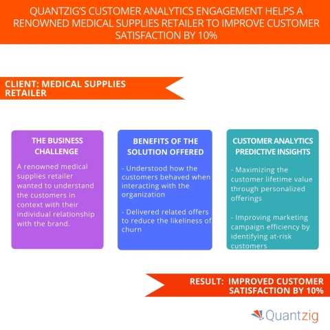 Quantzig's Customer Analytics Engagement Helps a Renowned Medical Supplies Retailer to Improve Customer Satisfaction by 10%. (Graphic: Business Wire)