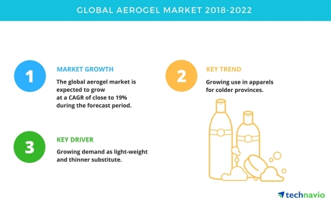 Technavio has published a new market research report on the global aerogel market from 2018-2022. (Graphic: Business Wire)
