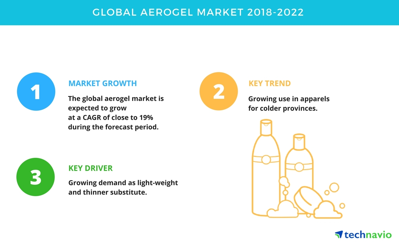 Global Aerogel Market - Trends, Drivers, and Challenges