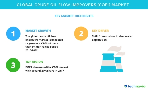 Technavio has published a new market research report on the global crude oil flow improvers market from 2018-2022. (Graphic: Business Wire)